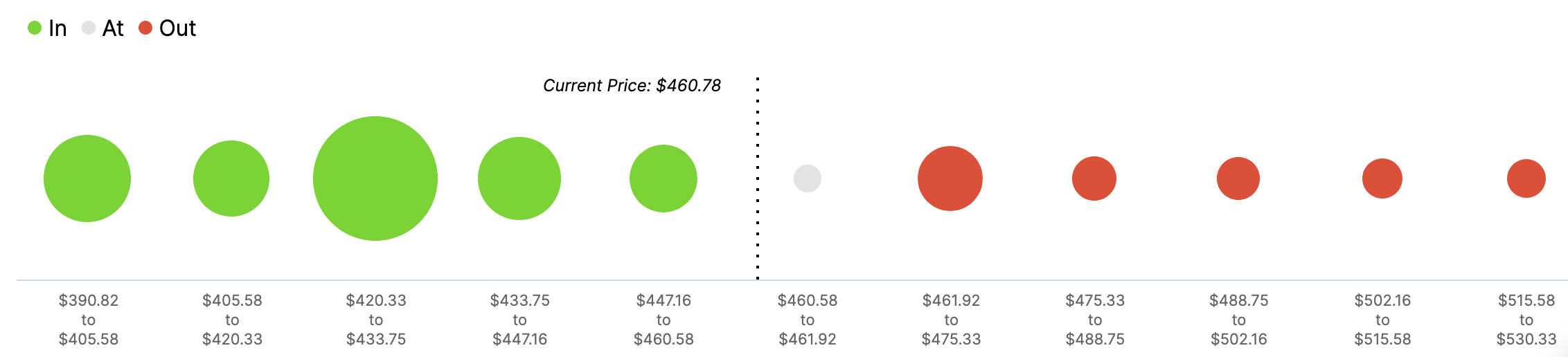 In/Out of the Money Around Price