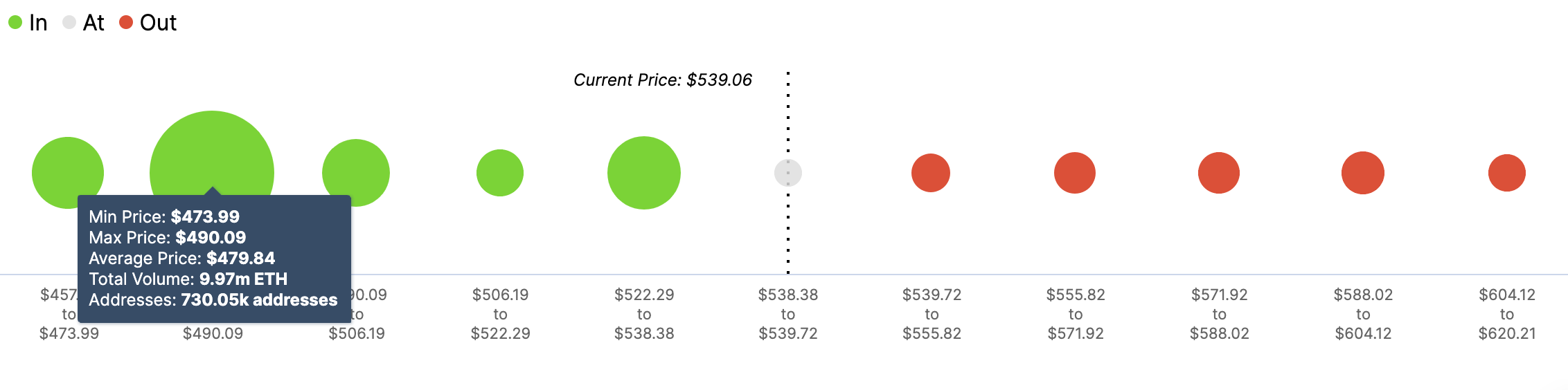 ETH In/Out of the Money Around Price