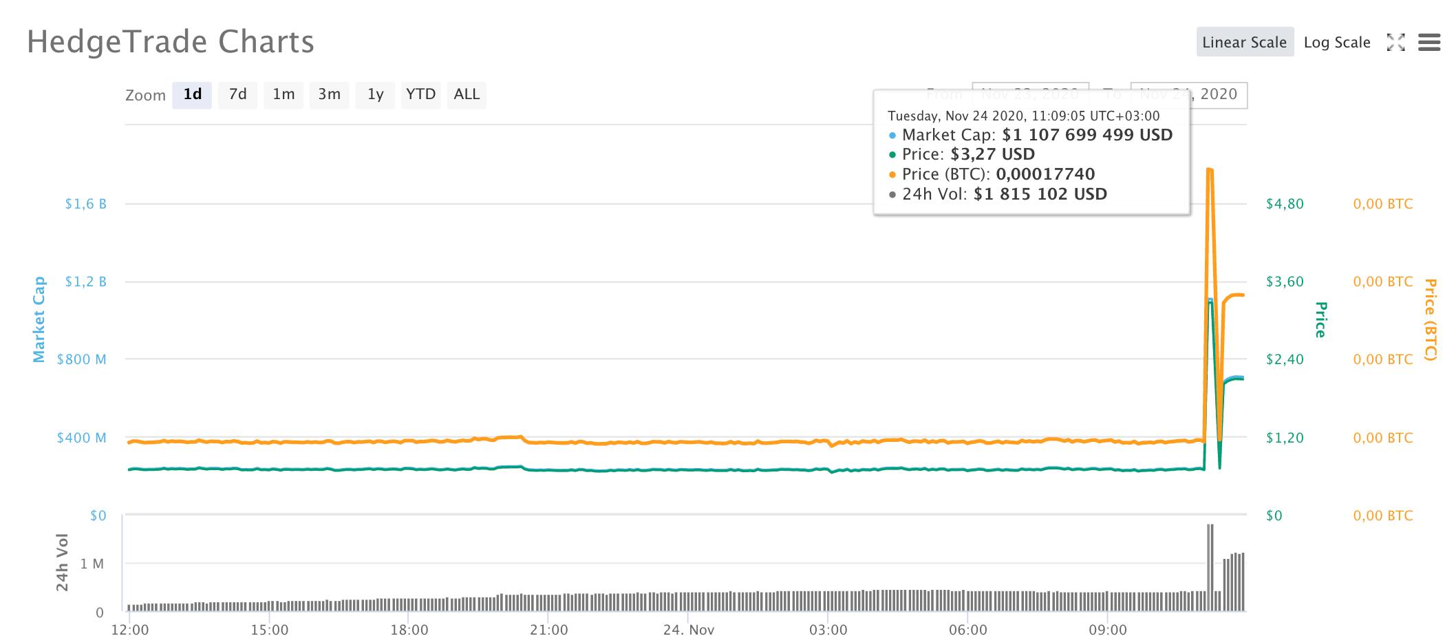 HEDG, Coinmarketcap data