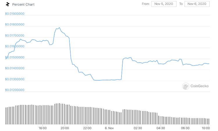 График цены PTC