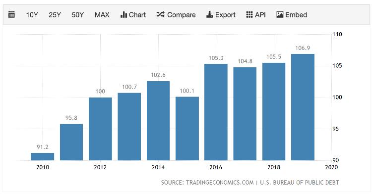 pib-deuda USA