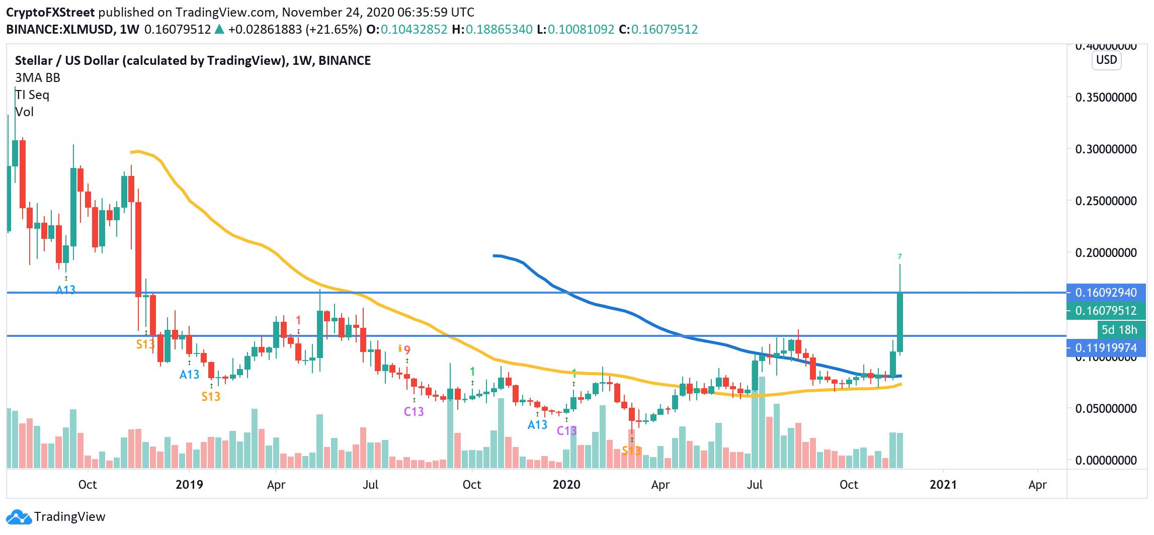 XLM/USD, weekly chart