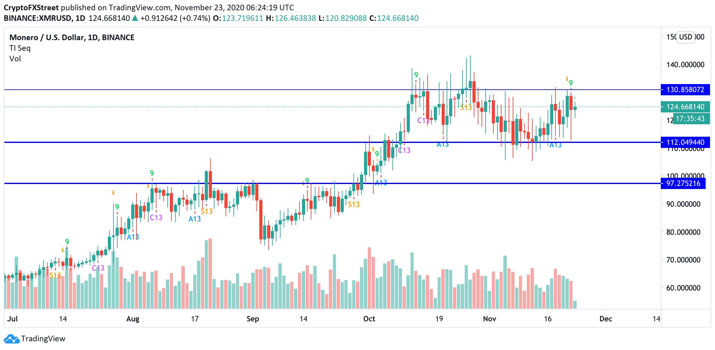 XMR/USD, daily chart