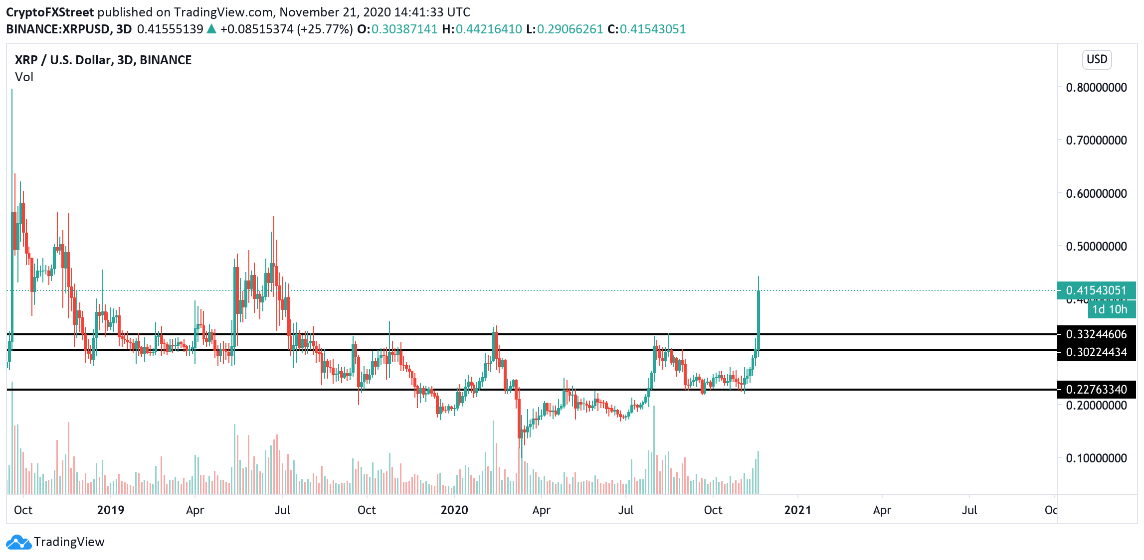 XRP, 3-day chart