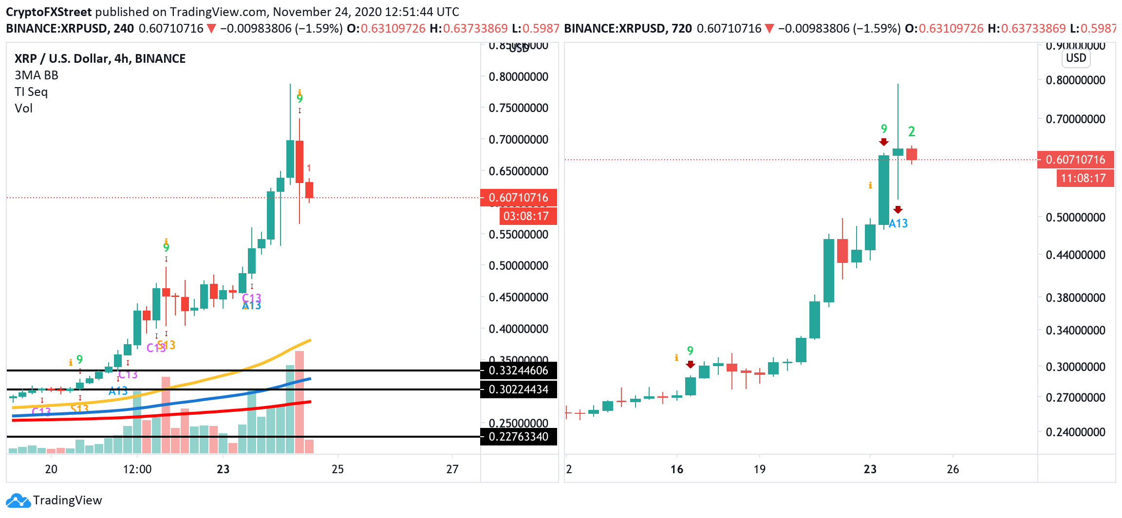 XRP/USD, 4-hour and 12-hour charts