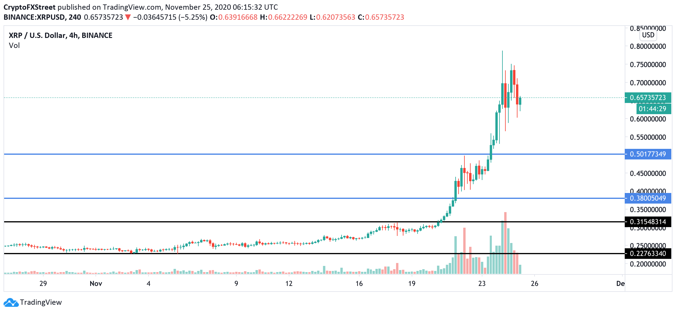 XRP/USD, 4-hour chart