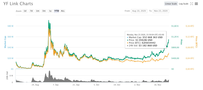 YFL chart, Coinmarketcap
