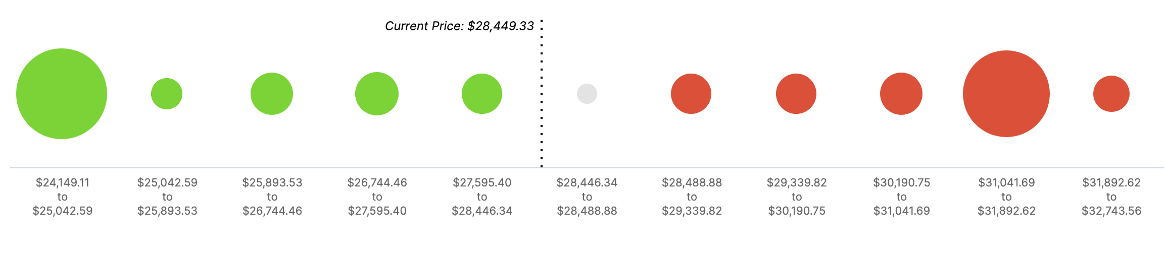 YFI In/Out of the Money Around Price
