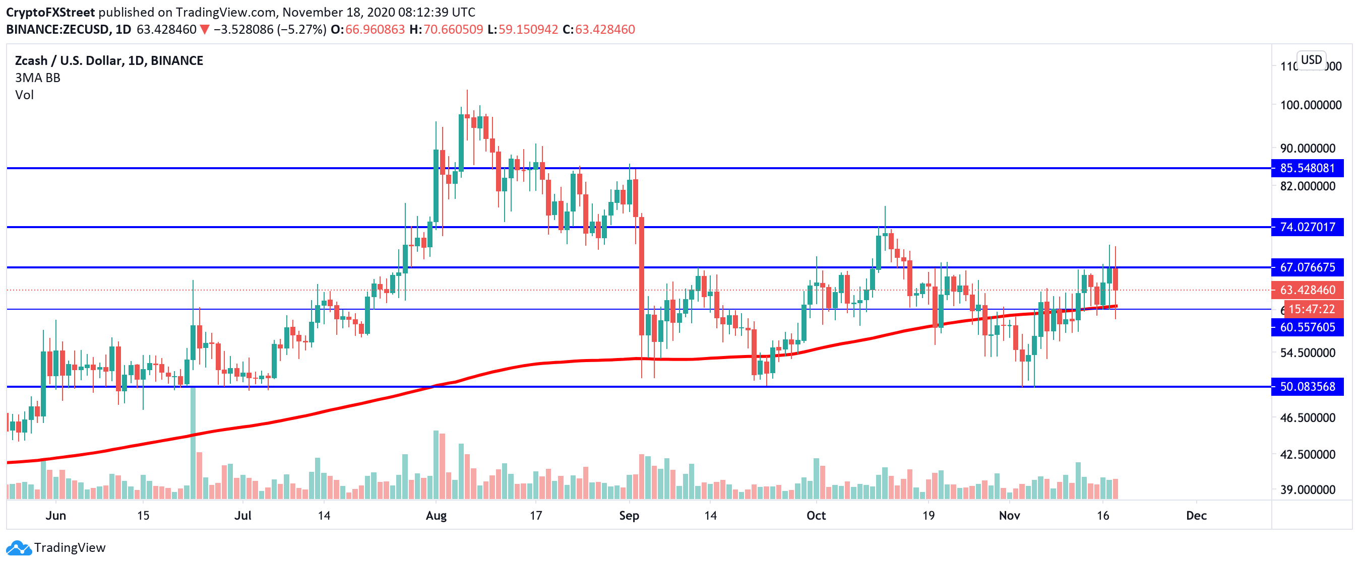 ZEC/USD daily chart