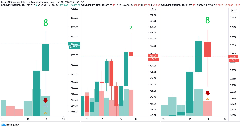 Bitcoin, Ethereum, XRP charts