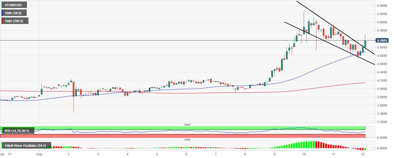 ATOM/USD price chart