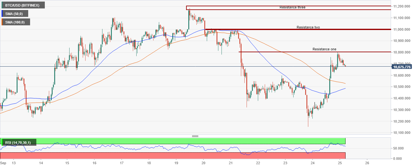 BTC/USd price chart by Tradingview