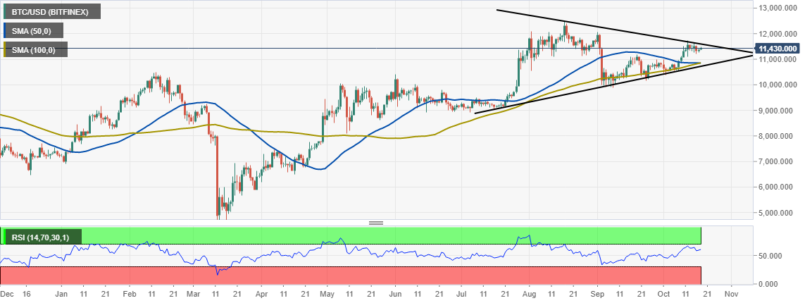 Bitcoin Price Prediction: BTC grand liftoff to $28,000 - Max Keiser | Forex Crunch