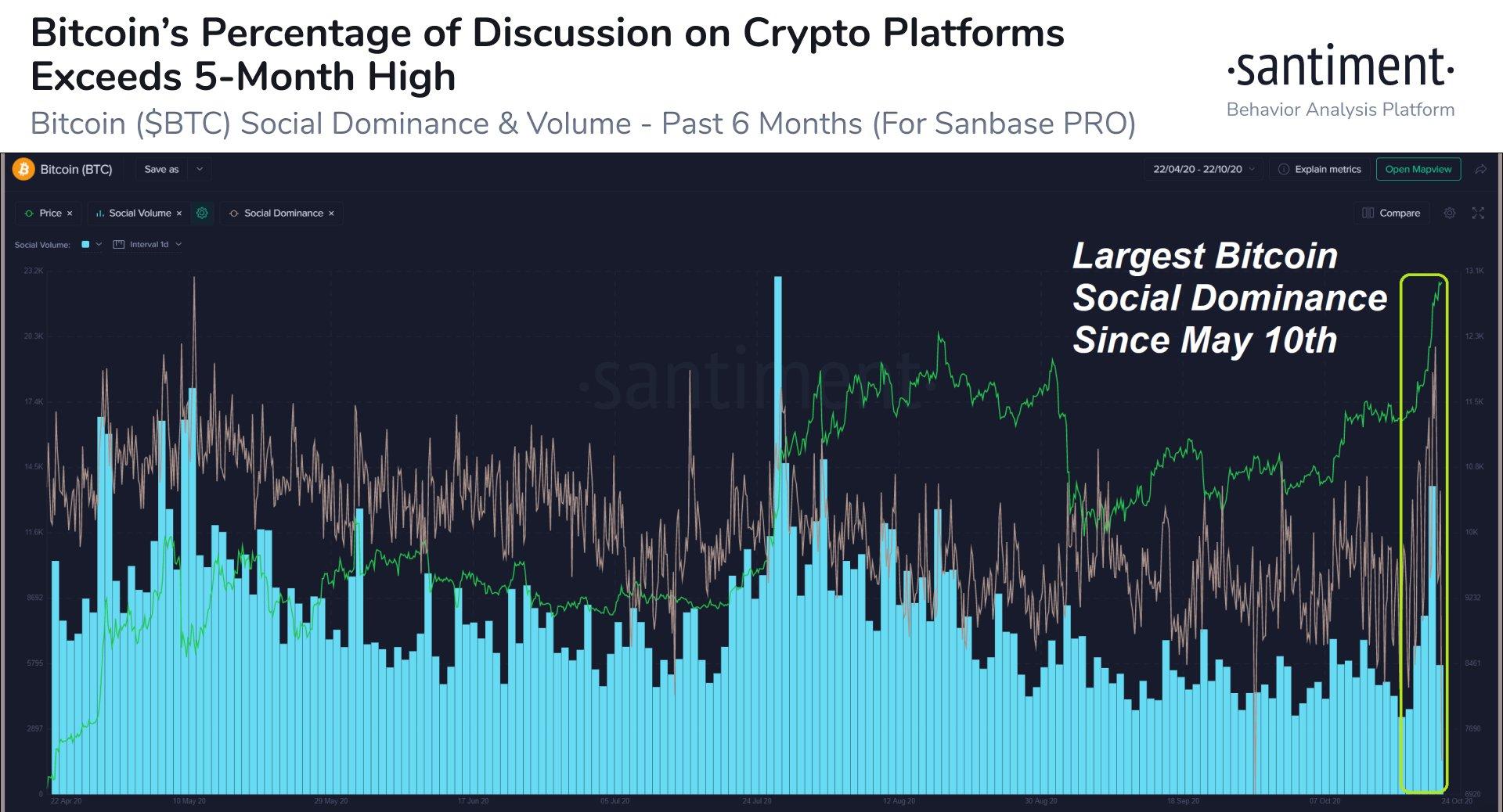 Bitcoin social dominance chart
