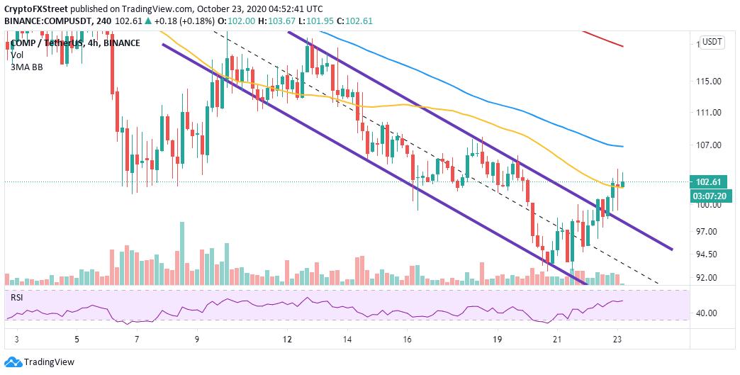 COMP/USD 4-hour chart