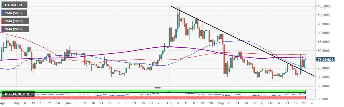 DASH/USD price chart