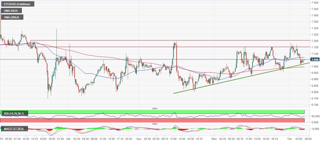 ETC/USD price chart