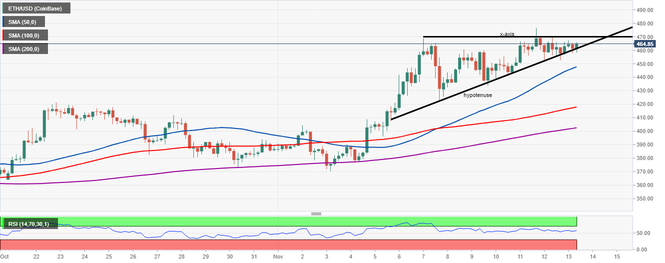 ETH/USD price chart of Crypto market on 13/11/2020