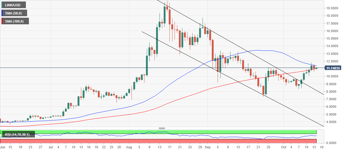 LINK/USD price chart