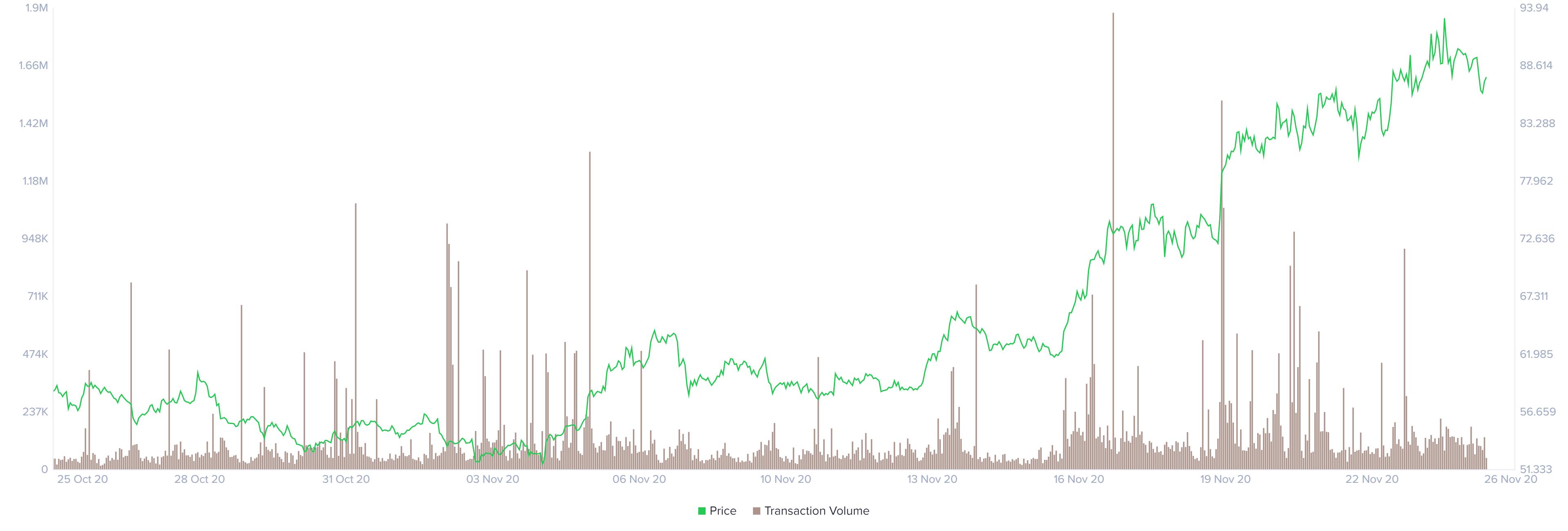 LTC daily transaction volume