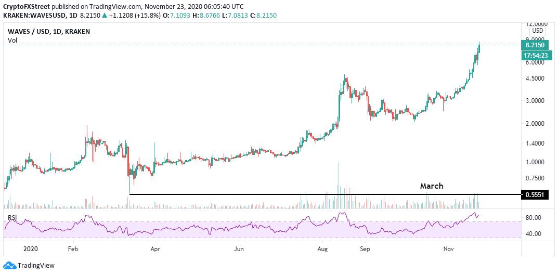 WAVES/USD price chart