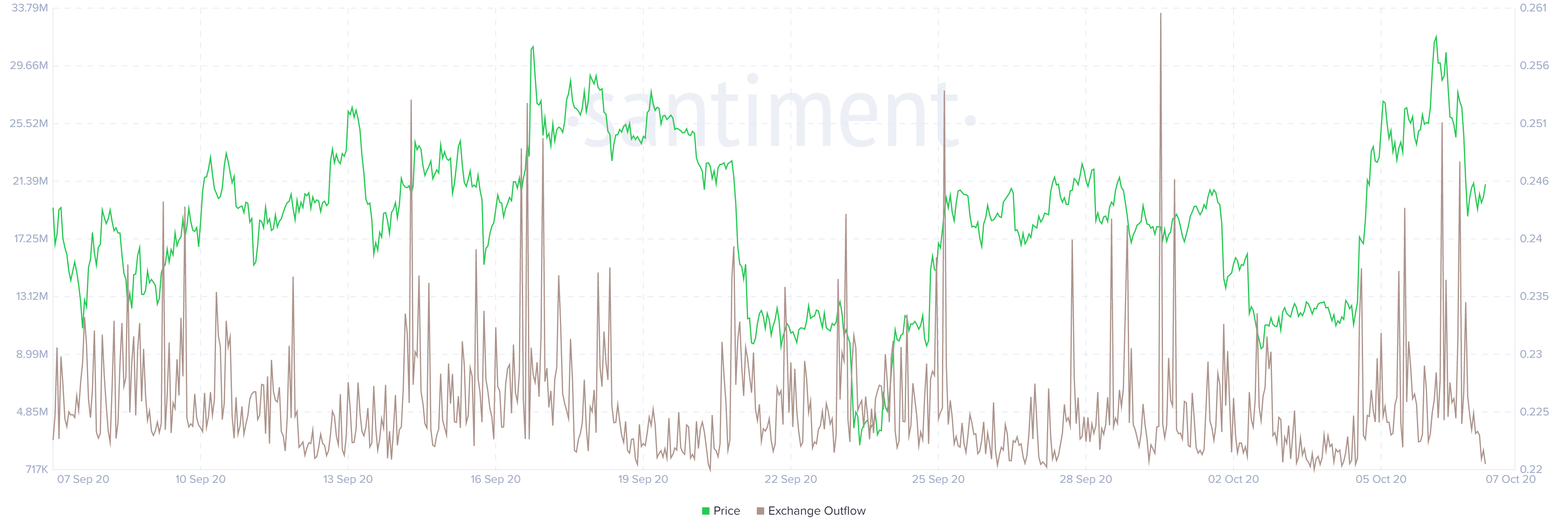 График оттока биржи XRP