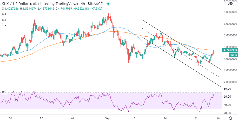 SNX/USD price chart