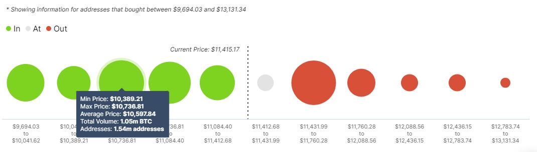 График цены BTC / USD