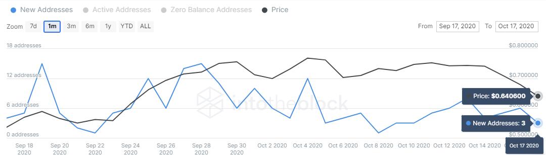 THETA/USD price chart