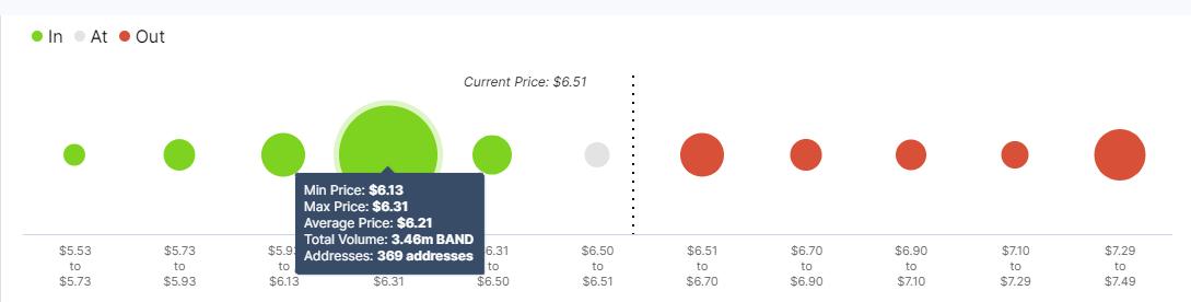 BNAD/USD price chart