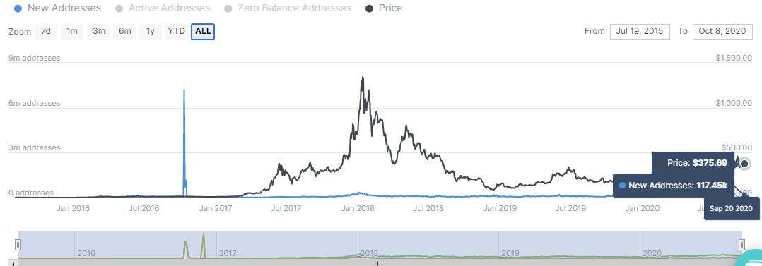 ETH new addresses chart