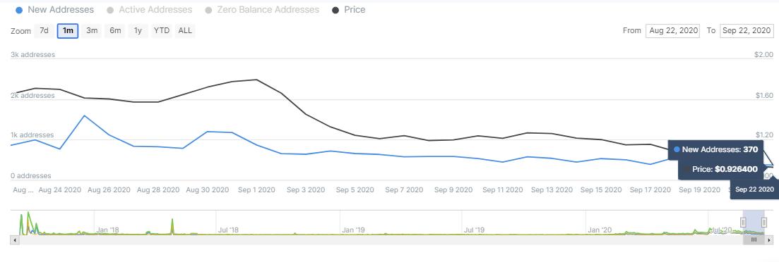 KNC/USD price chart