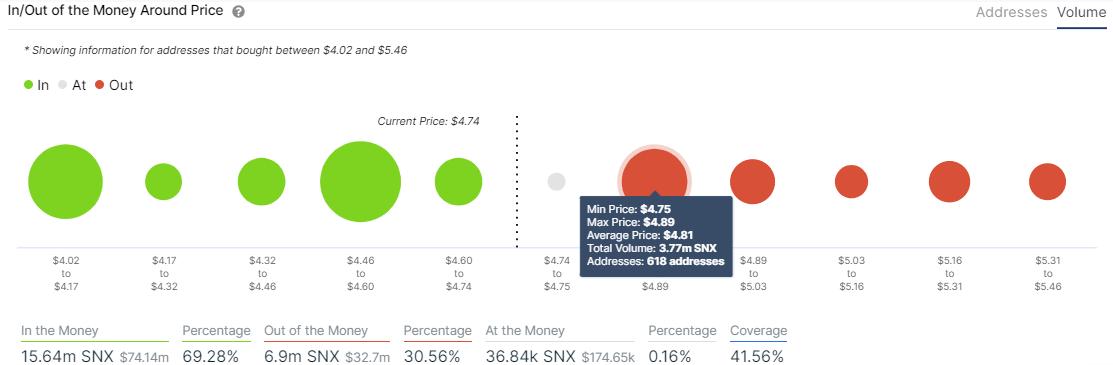 SNX IOMAP chart