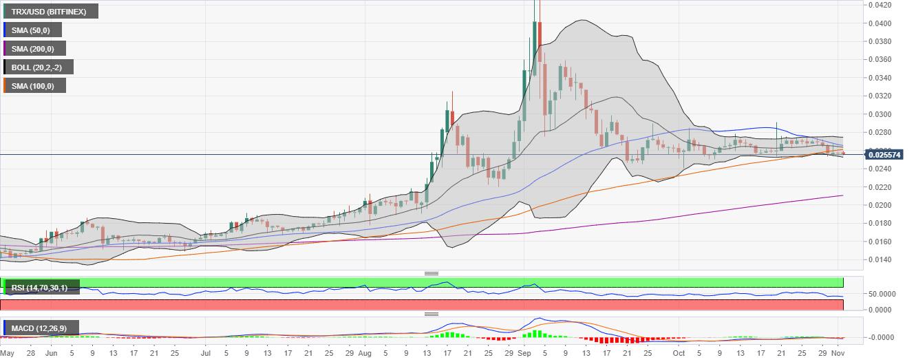 График цены TRX/USD