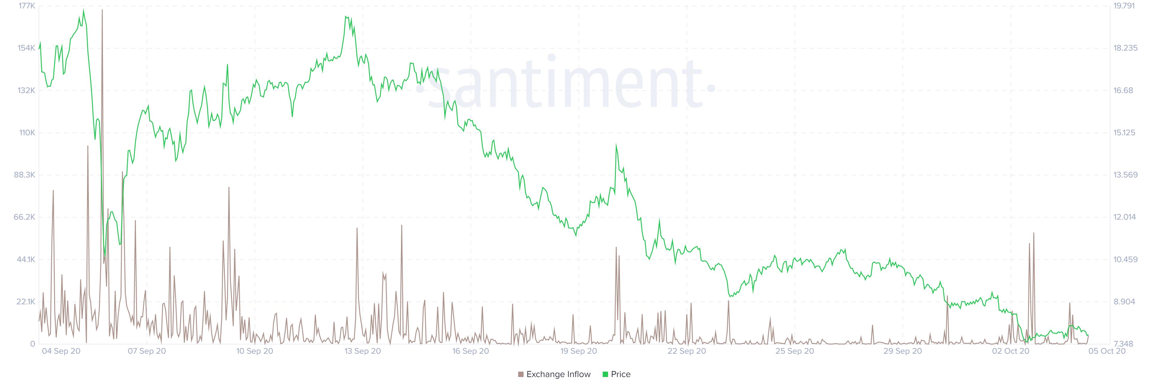 UMA exchange inflow