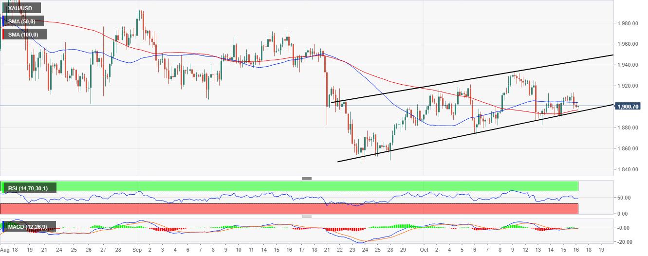 XAU/USD price chart