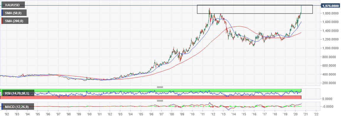 XAU/USD price chart