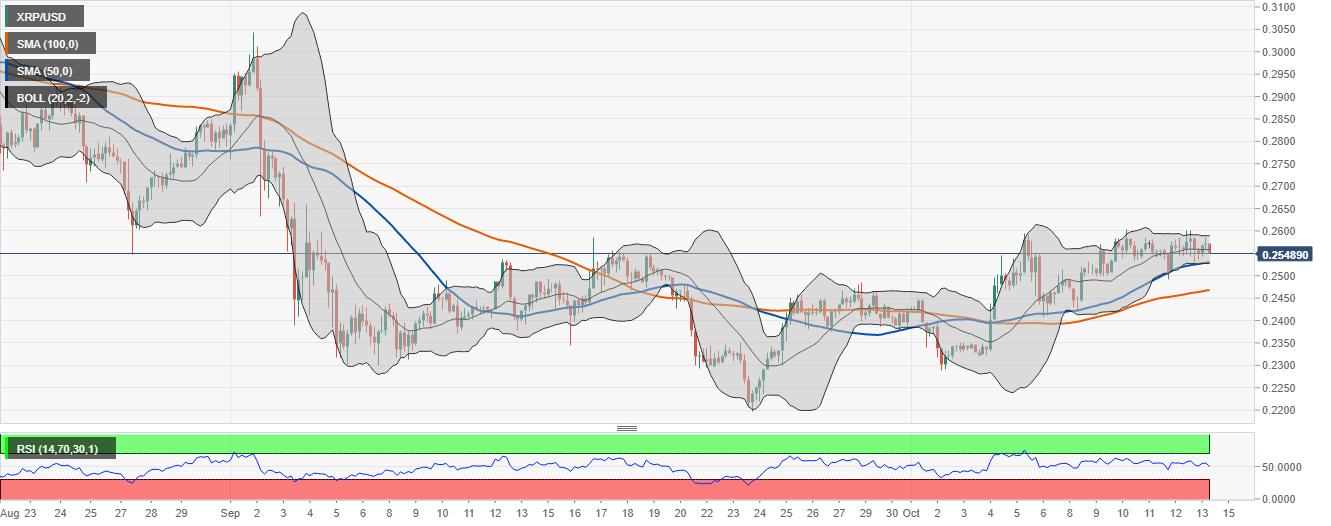 График цены XRP / USD