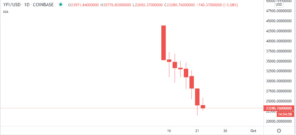 YFI/USD price chart