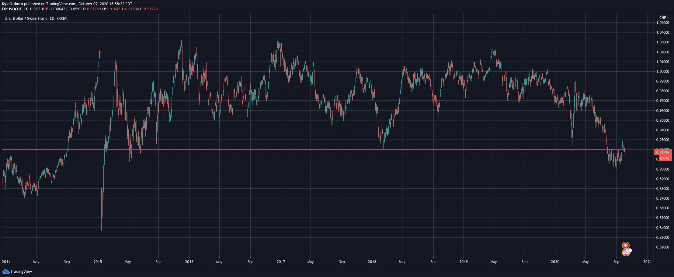 Swiss Franc: Heading below 0.92 against the USD?