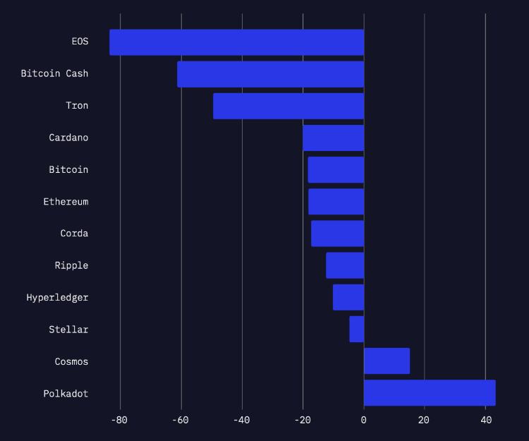 Polkadot是区块链领域的一颗新星,威胁着TRON,EOS和ETH