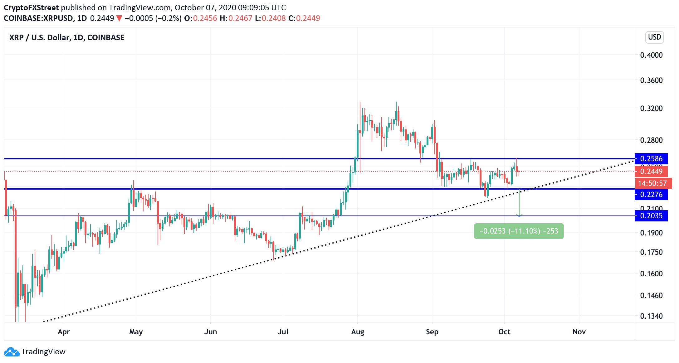 Biểu đồ XRP/USD thị trường Crypto ngày 7/10/2020