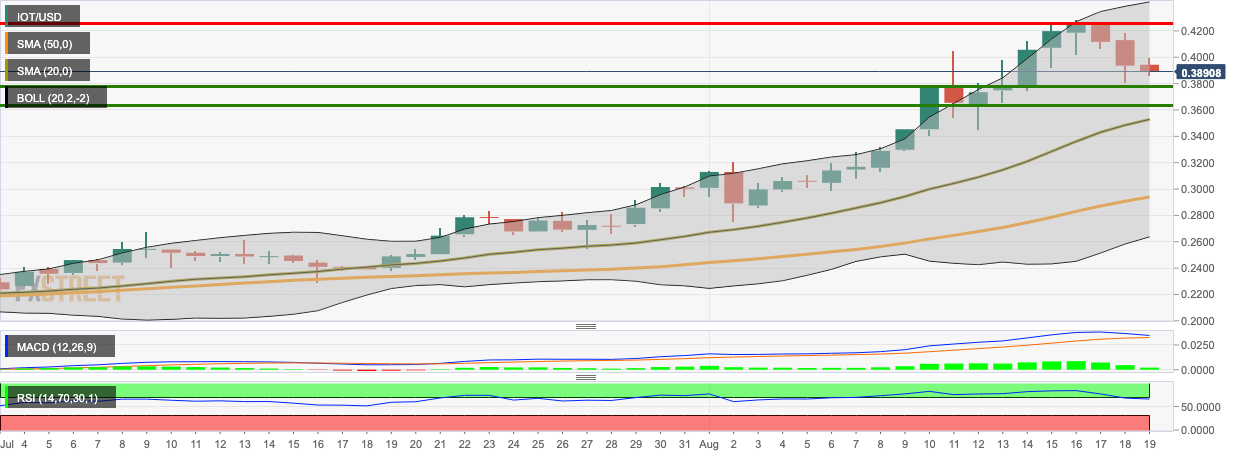 IOT/USD daily chart