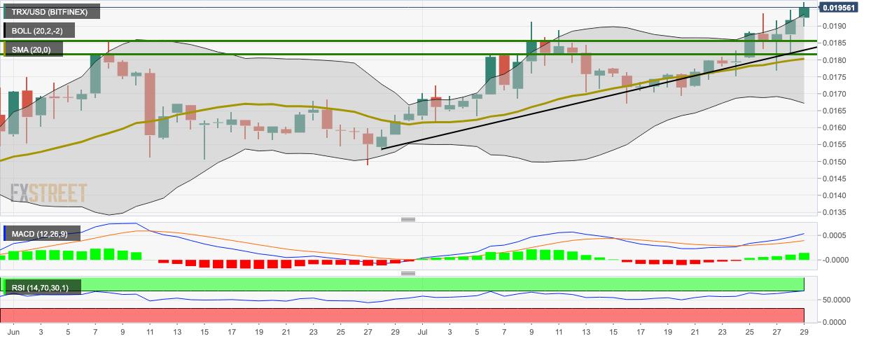 TRX/USD daily chart