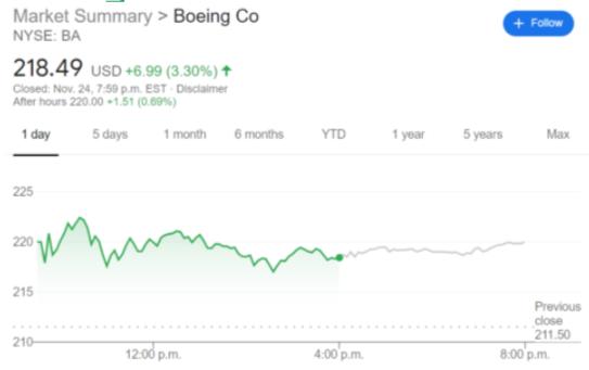 BA stock price chart