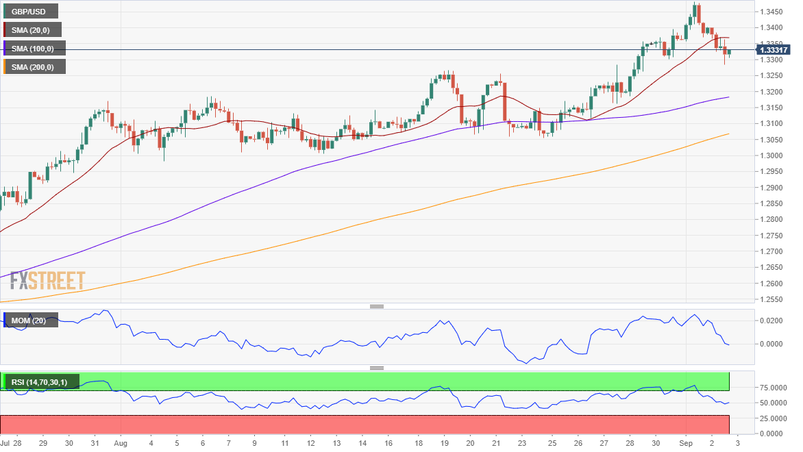 Pound Sterling Price News and Forecast: GBP/USD hit by BOE 2