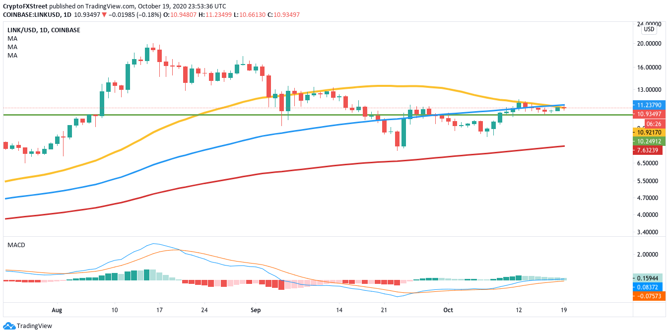 LINKUSD daily chart