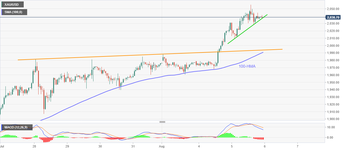 XAU/USD eases to sub-$2,040 area, bearish MACD becomes the concern 1