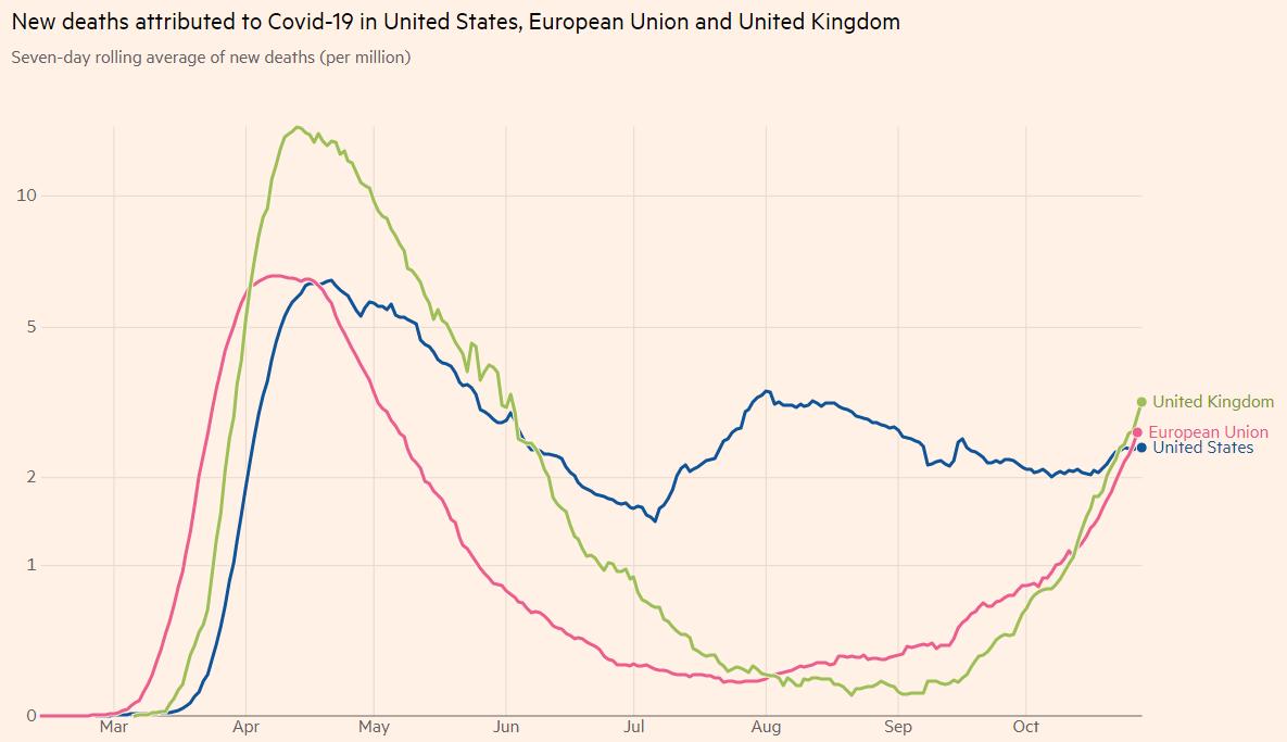 Grafik kematian baru akibat Covid-19