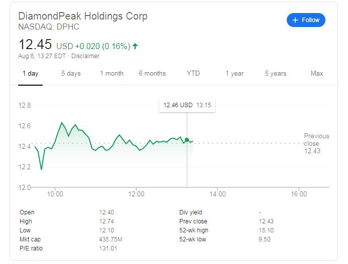 Dphc Stock Price Diamondpeak Holdings Corrects Afer Lordstown Motors Merger Surge